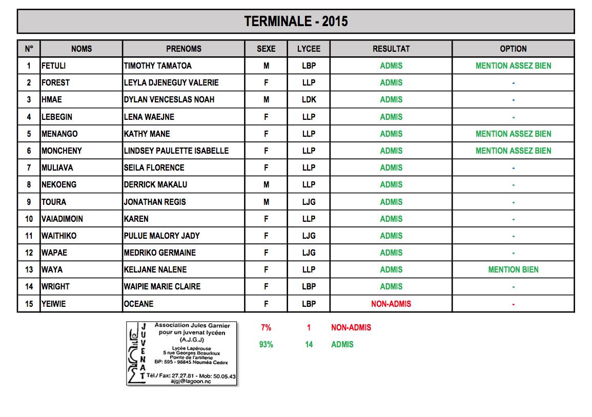 Les résultats du BAC 2015